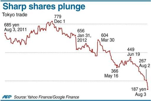 Graphic charting Sharp's shares, which plunged 30 percent on Friday