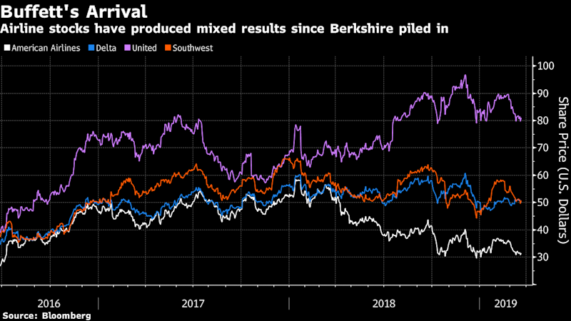 Buffett's Course Reversal on Airlines Sparks Talk of Acquisition