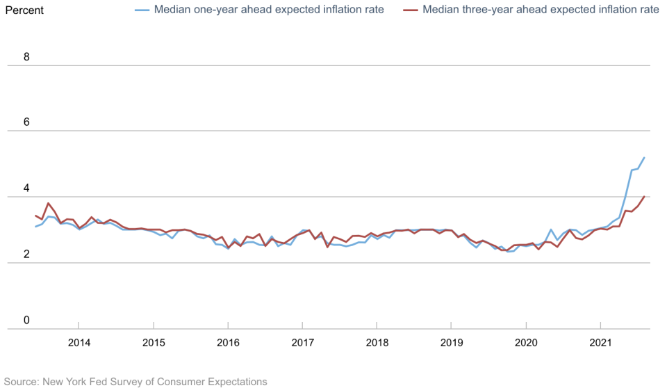 The New York Fed's Survey of Consumer Expectations asks approximately 1,300 household heads about their overall expectations for inflation and prices in categories like food, gas, housing, and education. Source: Federal Reserve Bank of New York