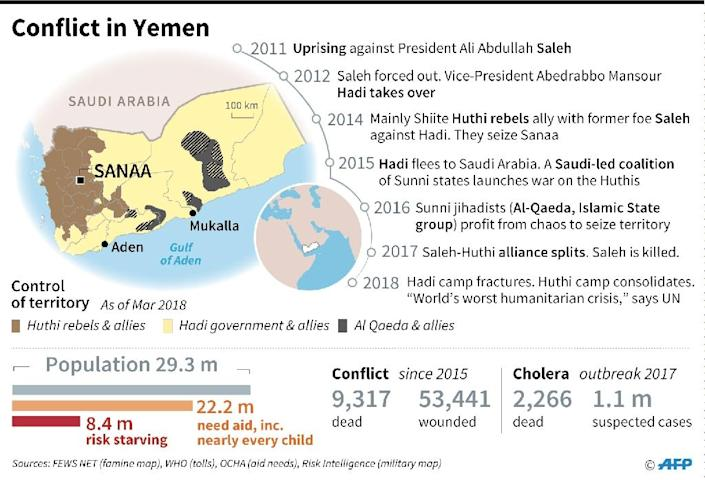 Chronology of the conflict in Yemen, with map showing territorial control and details of humanitarian crisis (AFP Photo/Gillian HANDYSIDE)