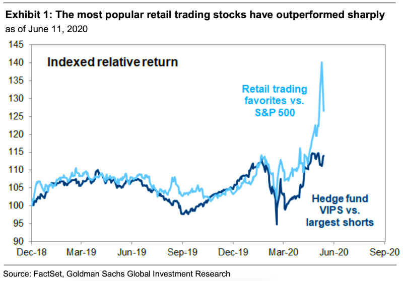Strategies employed by the retail class have been smoking professional strategies. (Goldman Sachs)