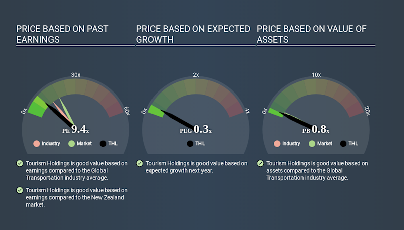 NZSE:THL Price Estimation Relative to Market May 28th 2020