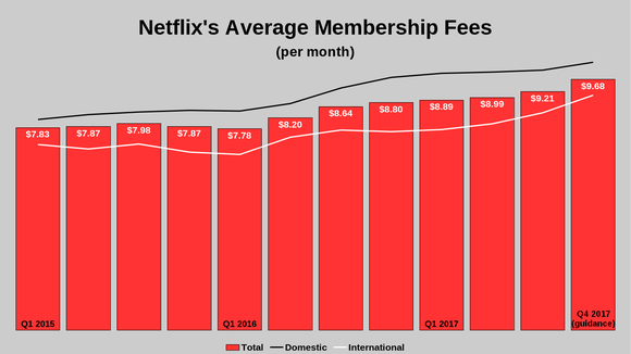 2 things you missed in netflix inc  u0026 39 s quarterly report