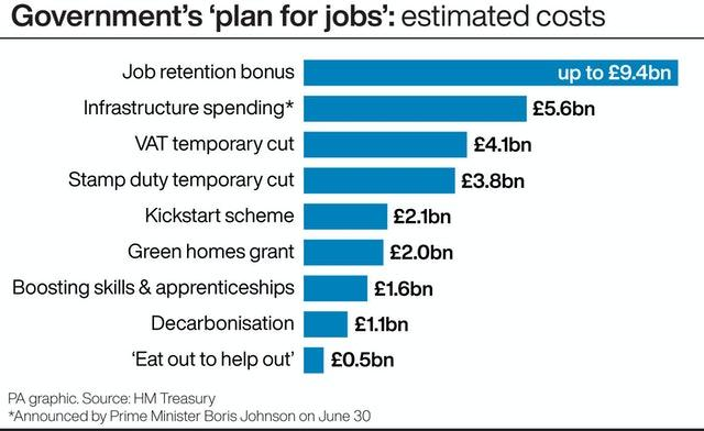 Government's 'plan for jobs': estimated costs