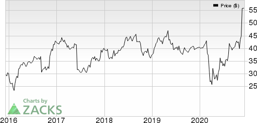 HD Supply Holdings, Inc. Price, Consensus and EPS Surprise