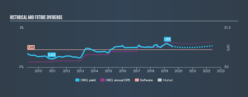 NYSE:ORCL Historical Dividend Yield, July 12th 2019