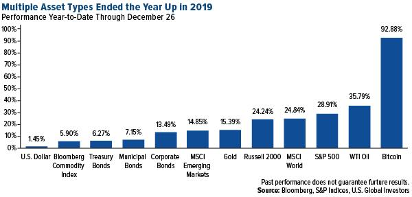 multiple asset types ended the year up in 2019