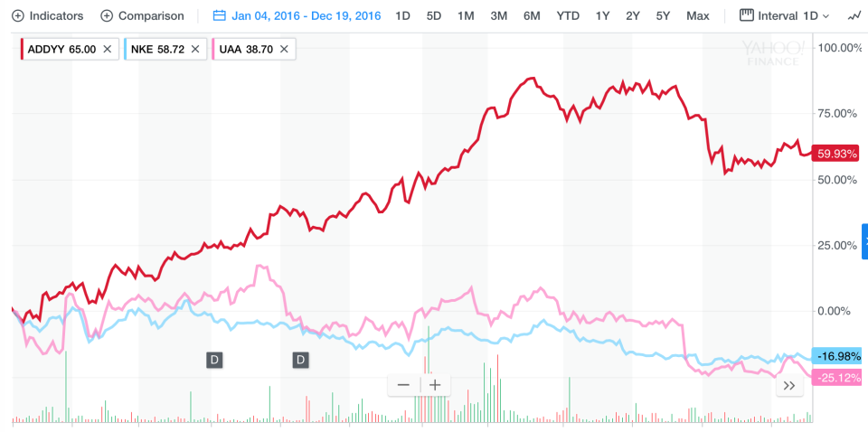Adidas, Nike and Under Armour shares in 2016