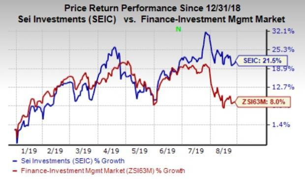 sei investments performance