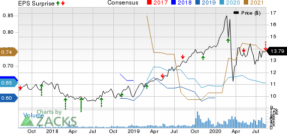 Algonquin Power  Utilities Corp. Price, Consensus and EPS Surprise