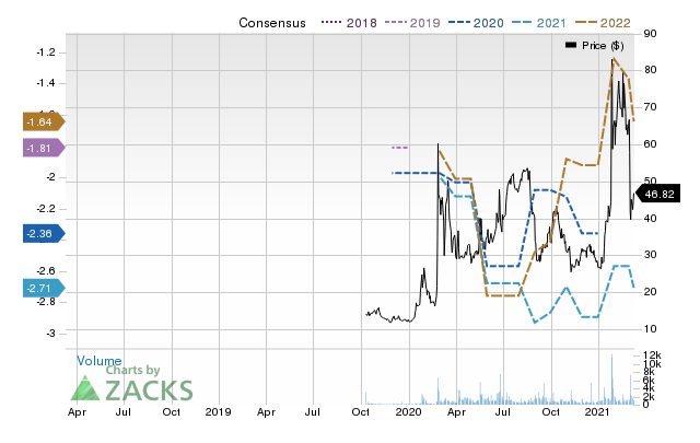 Price Consensus Chart for Vir Biotechnology, Inc.