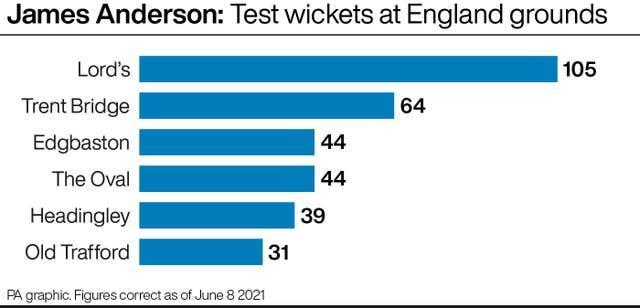 James Anderson's Test wickets at England grounds