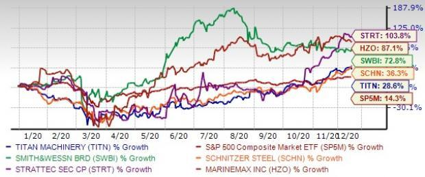 5 Top-Ranked Small-Cap Stocks to Boost Your Portfolio in ...