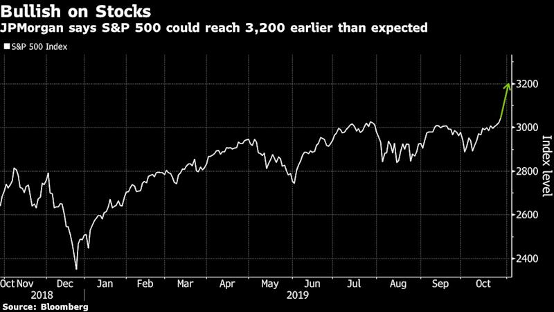 Markets Right Now: S&P 500 index closes at an all-time high