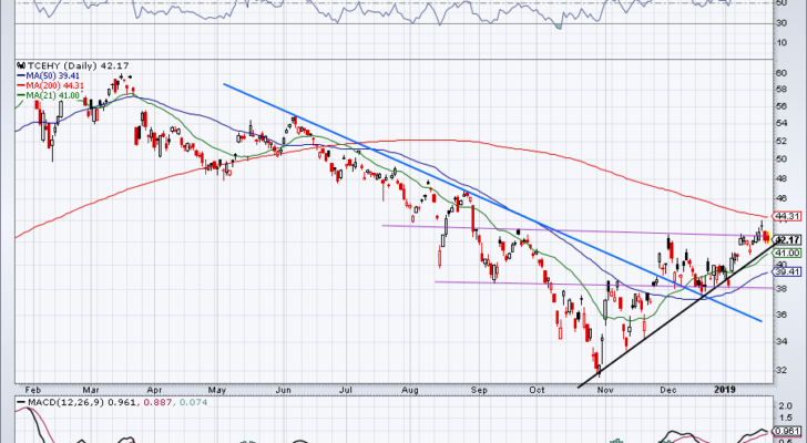 chart of Tencent stock