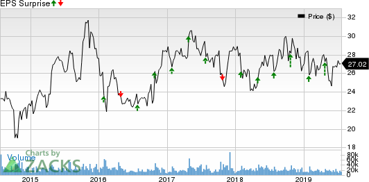 Juniper Networks, Inc. Price and EPS Surprise