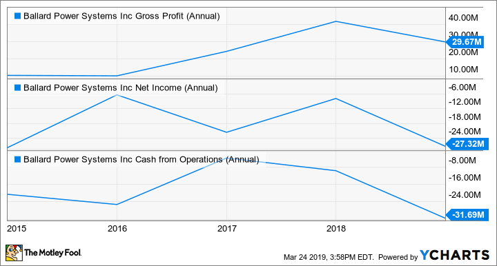 BLDP Gross Profit (Annual) Chart