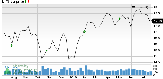 Kimco Realty Corporation Price and EPS Surprise