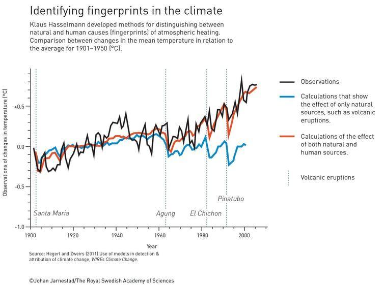 Graph showing global warming caused by humans, by natural processes like volcanic eruptions, and combined effects.