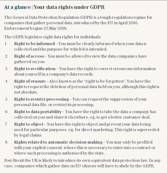 At a glance | Your data rights