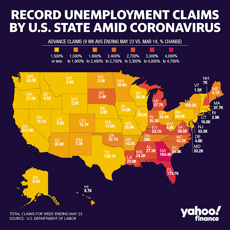 Georgia has suffered the highest spike in average weekly unemployment claims since the coronavirus pandemic began impacting U.S. businesses. (Graphic: David Foster/Yahoo Finance)