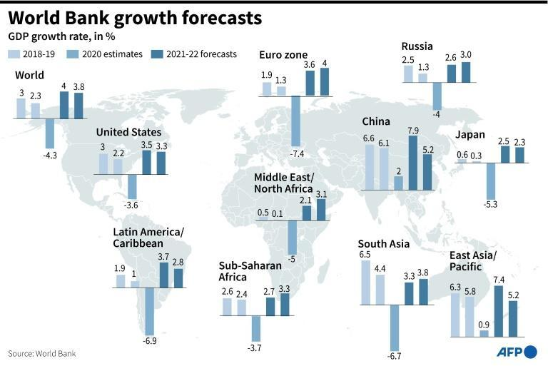 World Bank growth forecasts