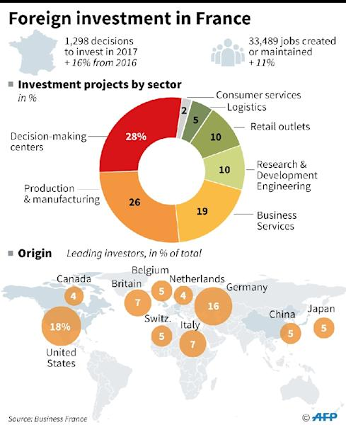 Number of foreign investment projects in France, broken down by sector and country of origin (AFP Photo/Simon MALFATTO, Sophie RAMIS)