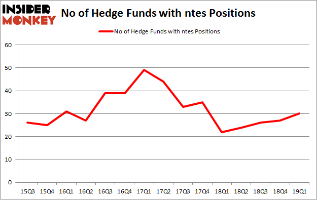 No of Hedge Funds with NTES Positions