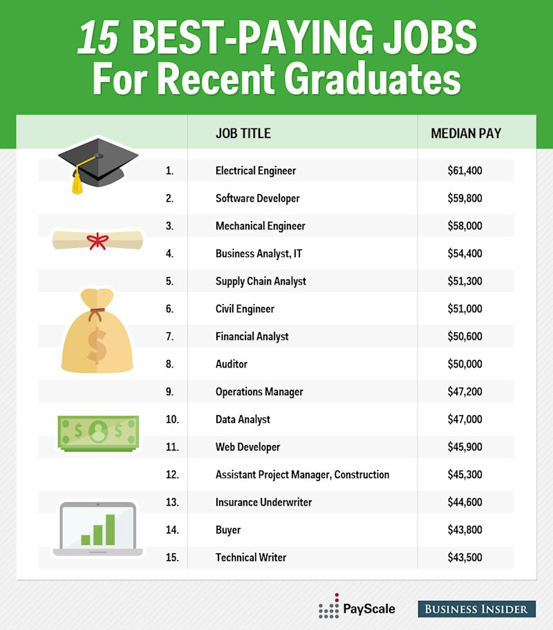 Best Paying Jobs For Recent Grads
