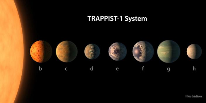 """<p>The largest of the TRAPPIST-1 exoplanets and the sixth from the star, TRAPPIST-1 g is thought to have an atmosphere that isn't rich in hydrogen, which <a href=""""https://www.space.com/43093-trappist-1-largest-exoplanet-evolving-atmosphere.html"""" rel=""""nofollow noopener"""" target=""""_blank"""" data-ylk=""""slk:signals that it evolved"""" class=""""link rapid-noclick-resp"""">signals that it evolved</a> over the course of millions of years. This also means that, like its exoplanet neighbors, TRAPPIST-1 g is probably a rocky body. </p>"""