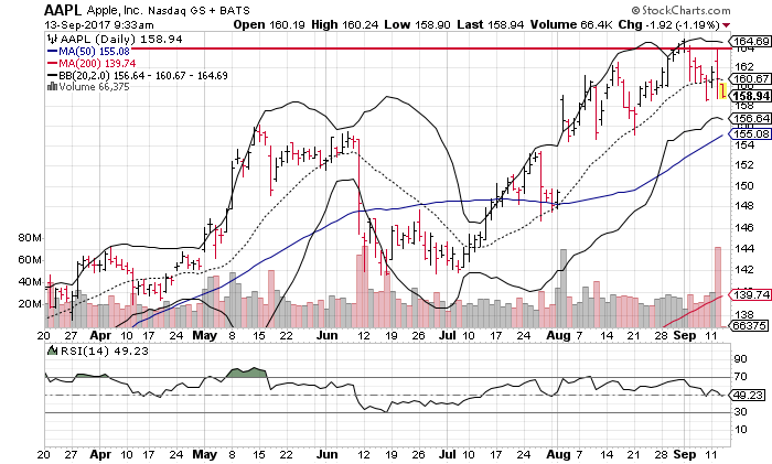 3 big stock charts for wednesday apple inc aapl amazon com