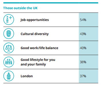 How foreign workers view the UK from afar (Source: Deloitte)