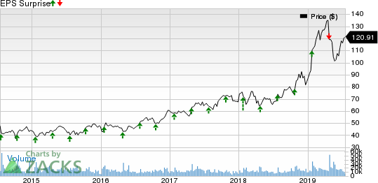 Xilinx, Inc. Price and EPS Surprise