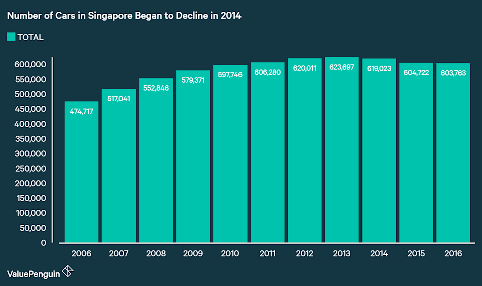Total Number of Cars in Singapore has been declining since 2013