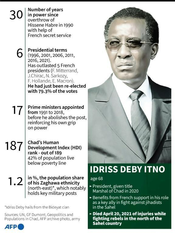 Key facts on Chad President Idriss Deby