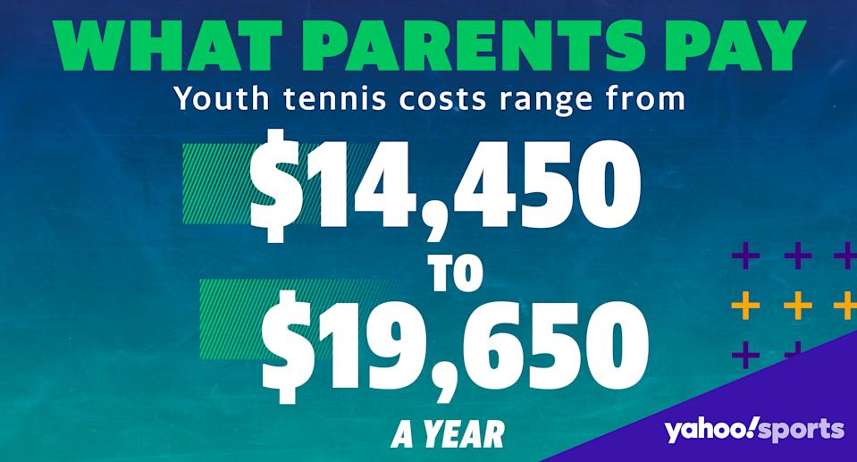 Estimates based on conversations with parents, youth officials (Albert Corona/Yahoo Sports)