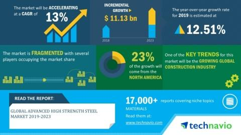 Global Advanced High Strength Steel Market 2019-2023|13% CAGR Projection Over the Next Five Years| Technavio