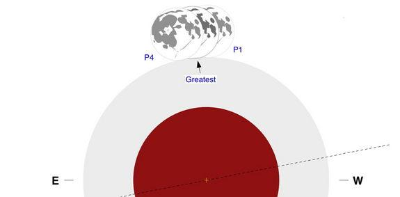The moon will barely graze Earth's penumbra of May 25, 2013, as shown in this diagram.