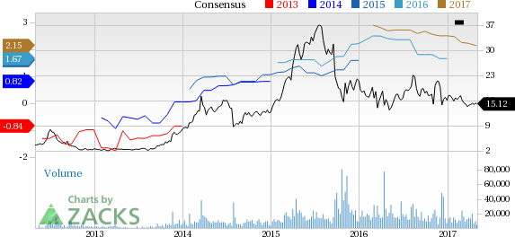 Is Horizon Pharma (HZNP) Poised for a Beat in Q1 Earnings?