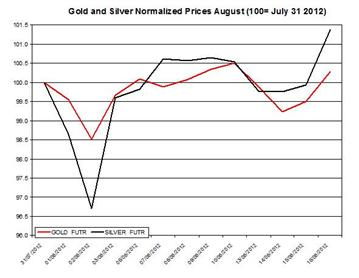 Guest_Commentary_Gold_Silver_Daily_Outlook_August_17_2012_body_Gold__2012__August_17.png, Guest Commentary: Gold & Silver Daily Outlook 08.17.2012