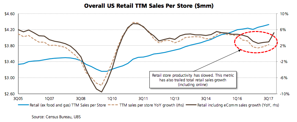 Retail store productivity has trailed overall retail sales growth.