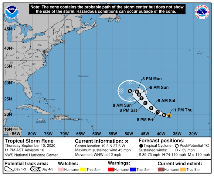 Tropical Storm Rene is no longer forecast to briefly become a category 1 hurricane.
