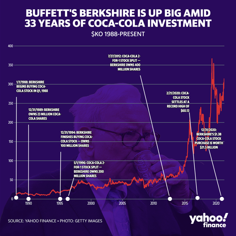 (Chart: David Foster/Yahoo Finance)