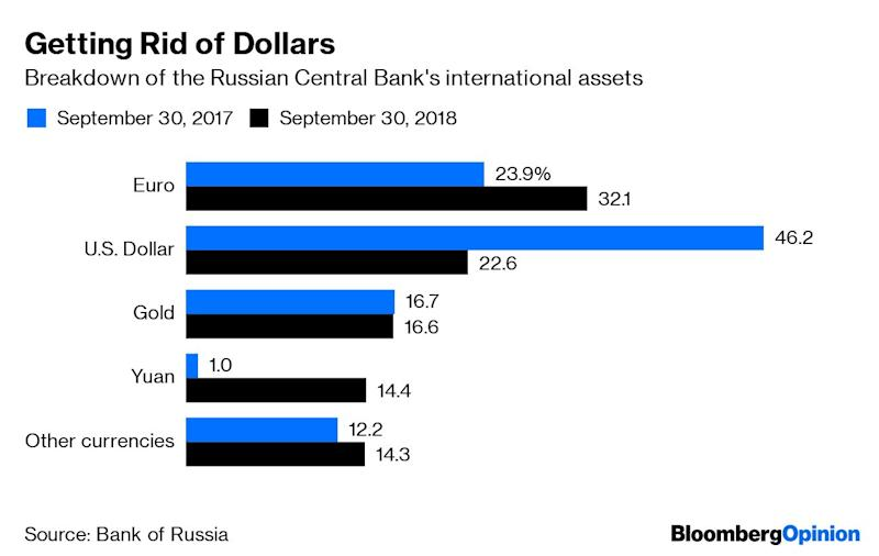 (Bloomberg Opinion) -- For years, Russia has been the world's biggest sovereign gold bug: Even while gold prices were in the doldrums, it doggedly kept increasing its reserves. Now that gold is at the highest level since 2013, the tactic appears to be paying off. The U.S. dollar's dominance as a global reserve currency is commonly thought to result from the dearth of safe assets. Russia, however, recently has provided an example of how a sizable economy with the world's fifth biggest international reserves can minimize dollar assets and still do well. So far, it doesn't have many followers, but gold buying by central banks is going up.Since being hit by sanctions for its aggression against Ukraine in 2014, Russia has had good reasons to rethink the composition of its international reserve. While the European Union hasn't toughened its sanctions for almost five years, the U.S. has been doing it all the time. The Kremlin and the Bank of Russia consider the risk of further restrictions unpredictable and dependent more on U.S. domestic politics than on anything Russia does. In the 12 months since the end of September 2017, the central bank has more than halved the dollar's share in its international assets and sharply increased the shares of the euro and the renminbi.These data, the latest available from the central bank, show the share of gold slightly dropping, even though Russia added 274 metric tons of the metal to its reserves in 2018, bringing its total reserves to 2,113 tons. That's because other assets also increased as Russia sought to insulate itself from Western pressure – and because in those 12 months, the price of gold dropped by almost 7%. Generally, though, the metal's market performance has, for the most part, justified Russia's stubborn trust in it.And so far this month, as the price of gold has soared by about 7%, it has added about $7 billion to Russia's international reserves (assuming no new purchases since the end of the first quarter of 2019). If the price increase holds, gold will account for some 20 % of Russia's half a trillion dollars in international reserves, approaching the dollar's share. The dollar, of course, remains the world's biggest reserve currency, and gold and other currencies aren't exactly displacing it worldwide. But then, the World Gold Council has noted an upward trend in net gold purchases by central banks that goes way beyond the Russian effort – even through Russia remains the biggest buyer. In the first quarter of 2019, central banks bought a record amount of gold, 715.7 metric tons.China has its own problems with the U.S. and with the dollar. While it can't cut its enormous dollar assets as decisively as Russia has reduced its smaller ones, it has gone for a gradual reduction. And it has shown an increased interest in gold.Other significant gold buyers include Turkey and India -- the latter, like China and Russia, a member of the global top 10 by international reserves.Low U.S. interest rates, the Trump administration's unpredictable combativeness and insatiable appetite for debt, and geopolitical instability are making gold look like a safer asset than U.S. debt instruments. A few more years of this, and it's possible that more countries' international reserves will be structured like Russia's.President Vladimir Putin's regime moved first among big reserve holders to phase out the dollar because it had the biggest reasons to fear the U.S. The current and future U.S. administrations should tread carefully to avoid giving others similar incentives to kick their dollar habit and follow the Kremlin's example. While Russia's economic management in general leaves much to be desired, the country's approach to building international reserves is looking more and more prescient.To contact the author of this story: Leonid Bershidsky at lbershidsky@bloomberg.netTo contact the editor responsible for this story: Tobin Harshaw at tharshaw@bloomberg.netThis column does not necessarily reflect the opinion of the editorial board or Bloomberg LP and its owners.Leonid Bershidsky is Bloomberg Opinion's Europe columnist. He was the founding editor of the Russian business daily Vedomosti and founded the opinion website Slon.ru.For more articles like this, please visit us at bloomberg.com/opinion©2019 Bloomberg L.P.