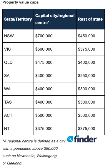 Table showing the First Home Buyer Scheme property value limits for different states.
