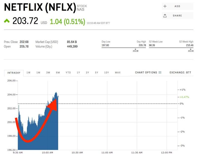 netflix hits record high as subscriber growth blows past targets  nflx
