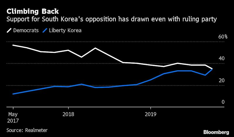 South Korea's Moon Faces Crisis With Echoes of Park's Downfall