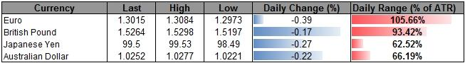 Forex_USD_Looks_to_1Q_GDP-_JPY_to_Hold_Below_10000_Ahead_of_BoJ_body_ScreenShot177.png, USD Looks to 1Q GDP- JPY to Hold Below 100.00 Ahead of BoJ