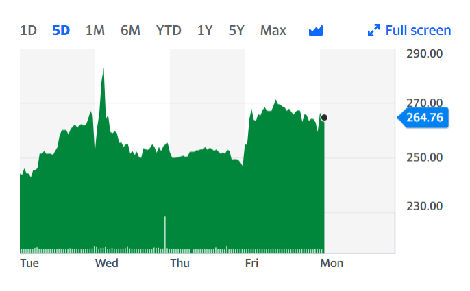 Halfords' stock was up 2% Monday morning. Chart: Yahoo Finance UK