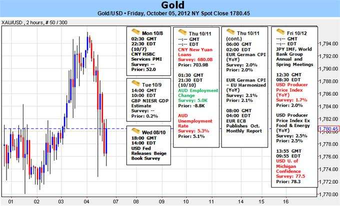 Gold_Tags_Critical_Resistance_at_11-Month_High-_Beige_Book_In_Focus_body_Picture_1.png, Gold Tags Critical Resistance at 11-Month High - Beige Book In Focus